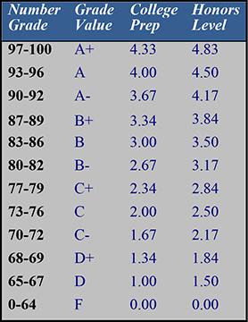 depaul cristo rey high school grading